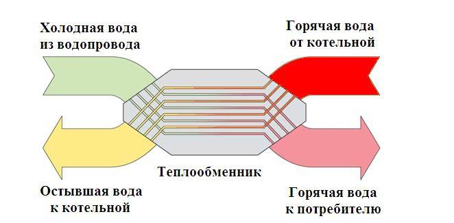 Теплообменники в жилых домах теплообменник нева-3208
