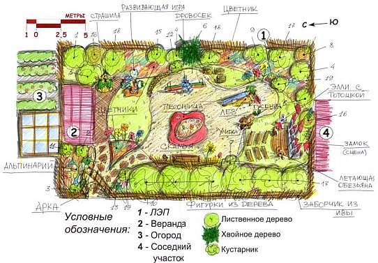 План спортивный игровой площадки для дачи или сада