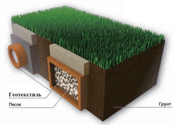 Применение геотекстиля в устройстве дренажных систем