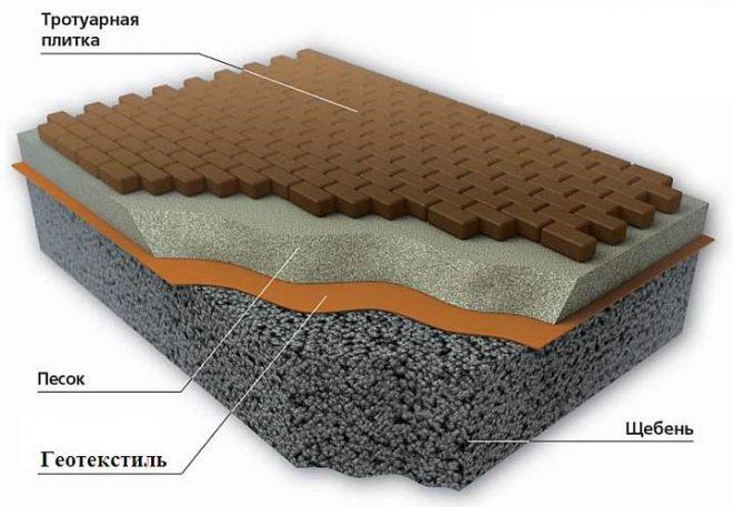 Применение геотекстиля при укладке тротуарной плиткой