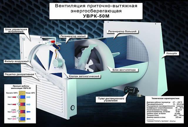 Квартирный рекуператор приточного воздуха УВРК-50М – устройство