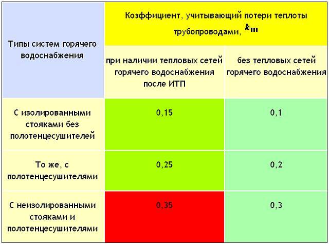 Расход тепла на обогрев ванных по СП-41-1О1-95