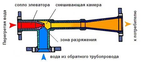 Элеватор что это? Элеваторный узел отопления – устройство.