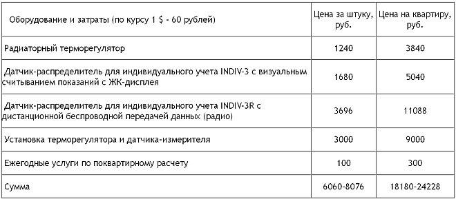 Затраты на установку радиаторных терморегуляторов и распределителей тепла
