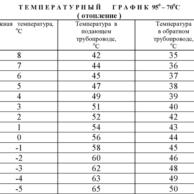 График температурного режима отопления в зимнее время